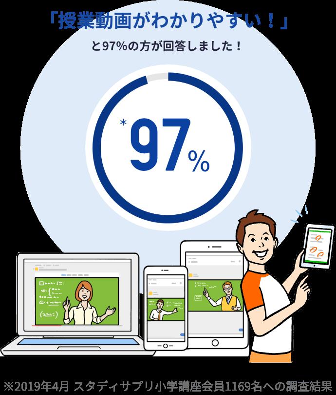 「授業動画がわかりやすい!」と97%の方が回答しました!